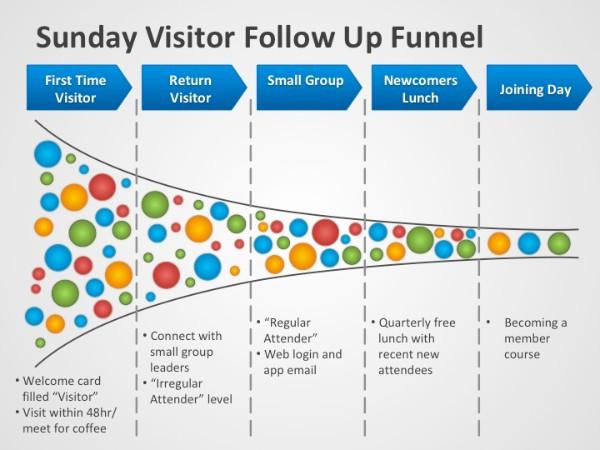 Follow up funnels